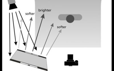 Effects of Different Reflectors and Diffusors