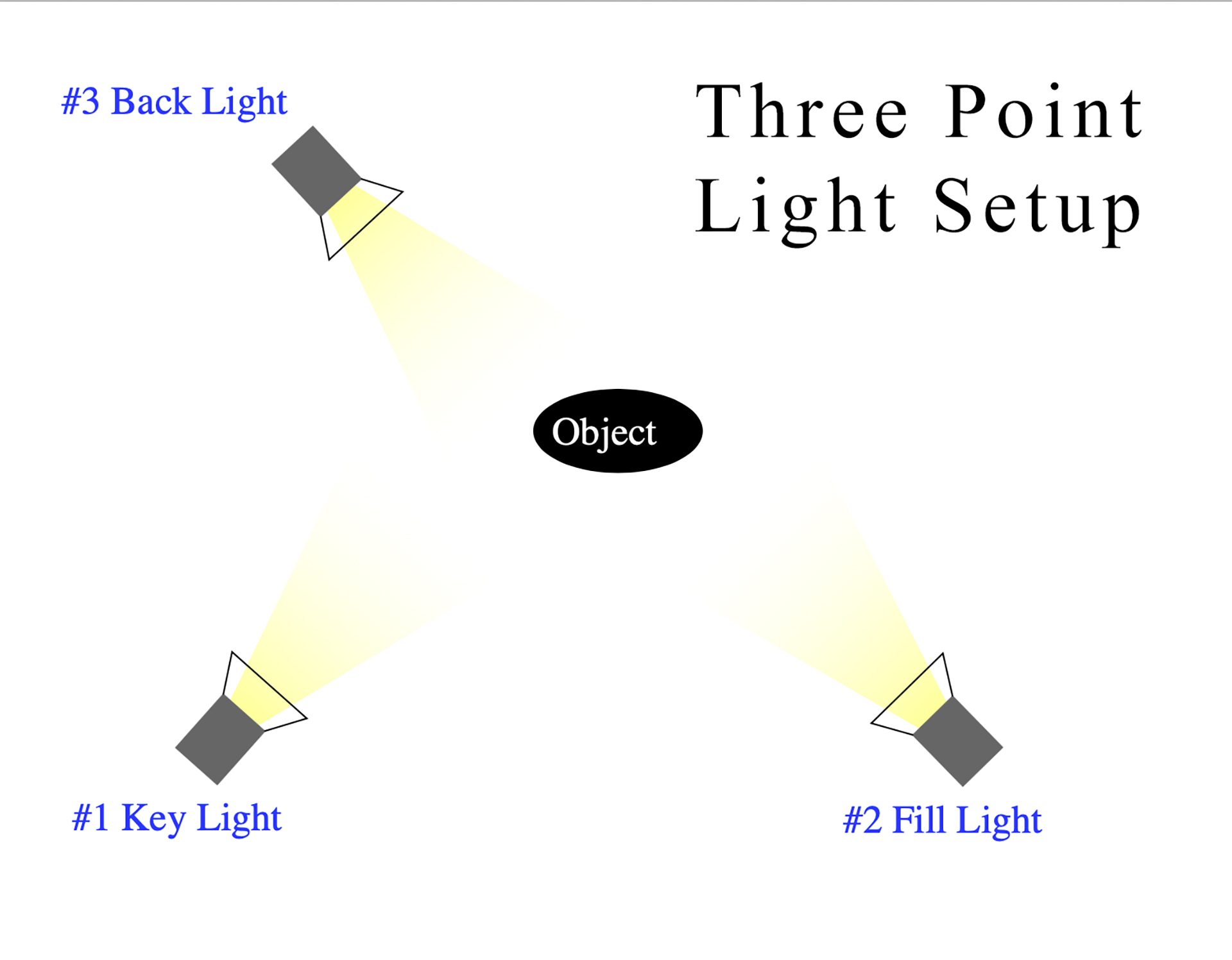 Photography Basics Three Four Point Lighting
