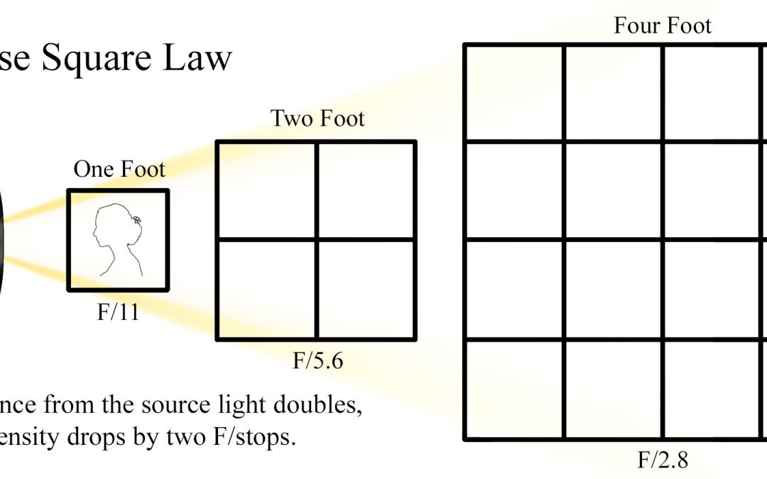 How to Use the Inverse Square Law in Photography
